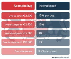 WIK Staffel | Wet Incassokosten | Incassokosten berekenen | Nova Incasso | Incassobureau Groningen & Amsterdam